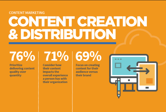 Awesome content Creation and Distribution